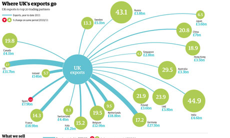 UK export and import in 2011: top products and trading