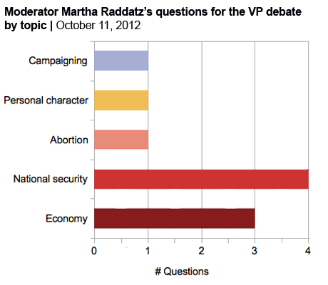 Debate decoder questions