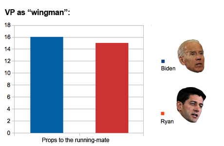Debate decoder wingman
