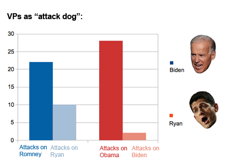 Debate decoder attack dog