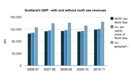Essential guide scotlands gdp
