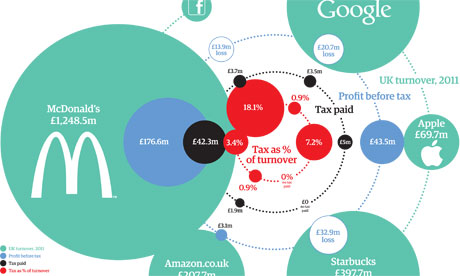 How much tax is paid by major US companies in the UK?