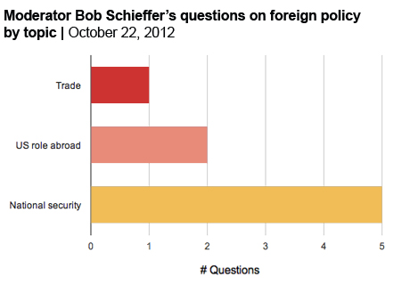 Foreign policy debate questions asked