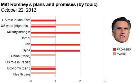 Romney by topic