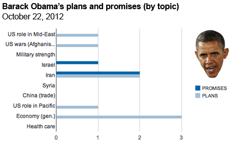 Obama by topic