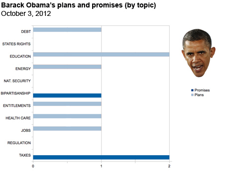 Obama's plans and promises at the first debate