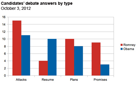 Answers by type - first debate