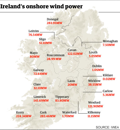 list of wind farms in the republic of ireland