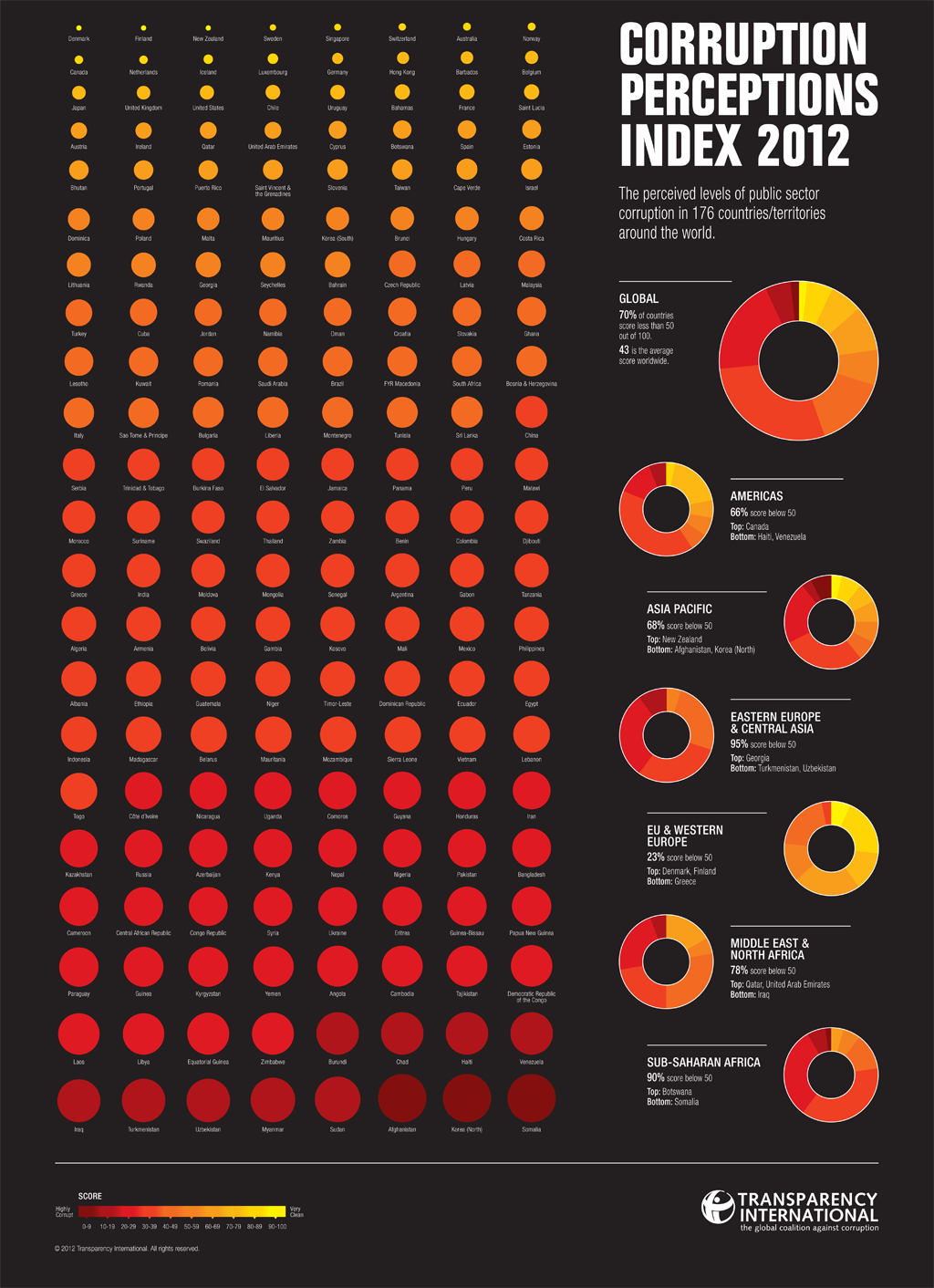 Corruption index 2012 from Transparency International: find