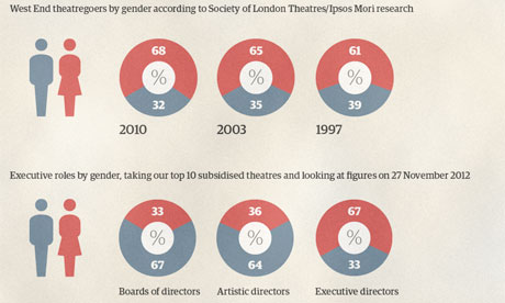 Women in theatre research interactive results