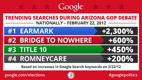Google search trends from GOP debate