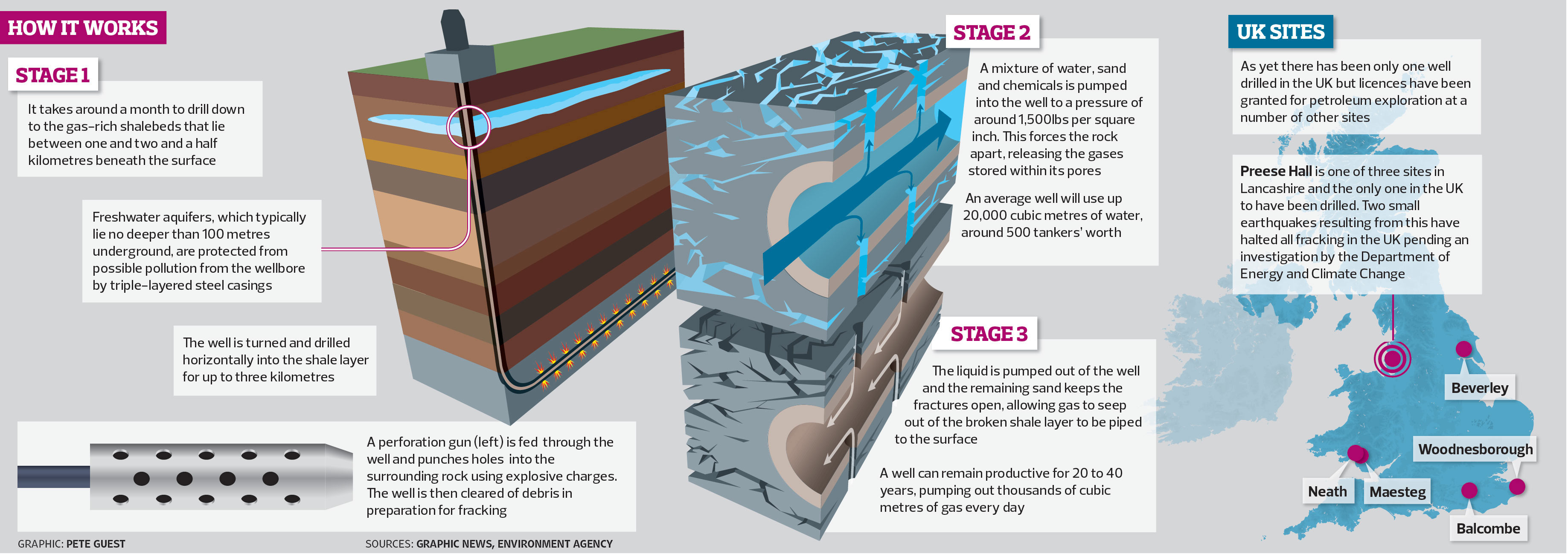 Q A Shale Gas And Fracking Environment The Guardian