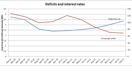Treasury projection of gilt rates and deficit