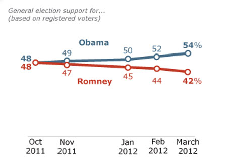 Pew Poll Romney Obama