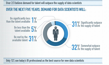 EMC2 graphic on data scientists