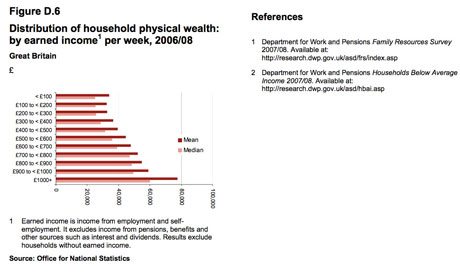 Distribution of household physical wealth, by earned income per week, 2006-08