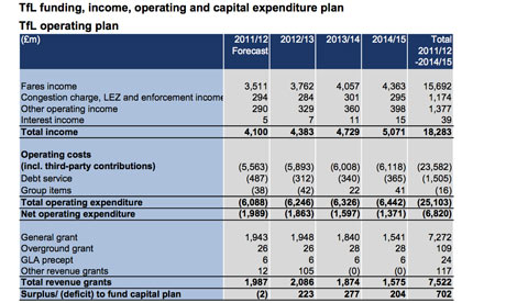 TfL surplus business plan