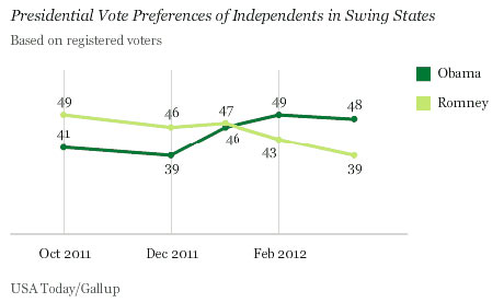 Gallup Independent Voters