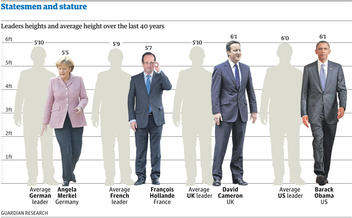 statesmen and stature how tall are our world leaders datablog