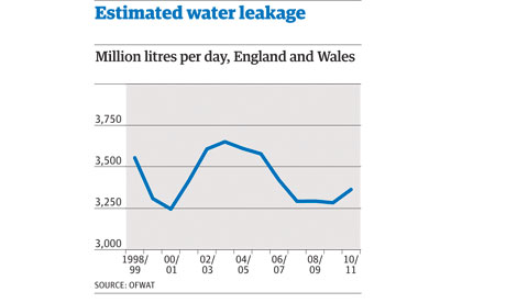 Water leakages graphic