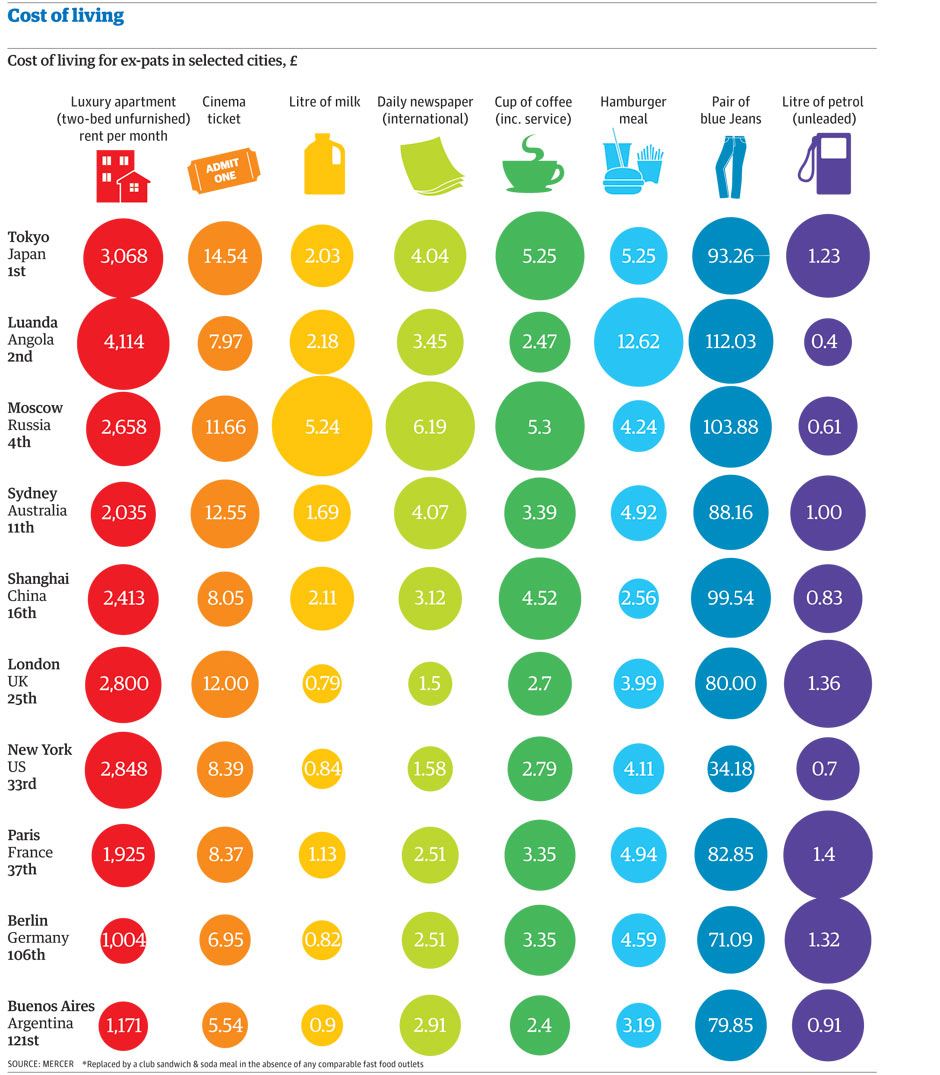 Which Is The World 39 S Most Expensive City Cost Of Living Survey 2012 Ne