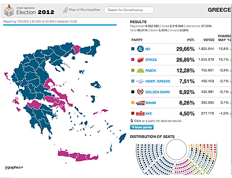 Greece election results