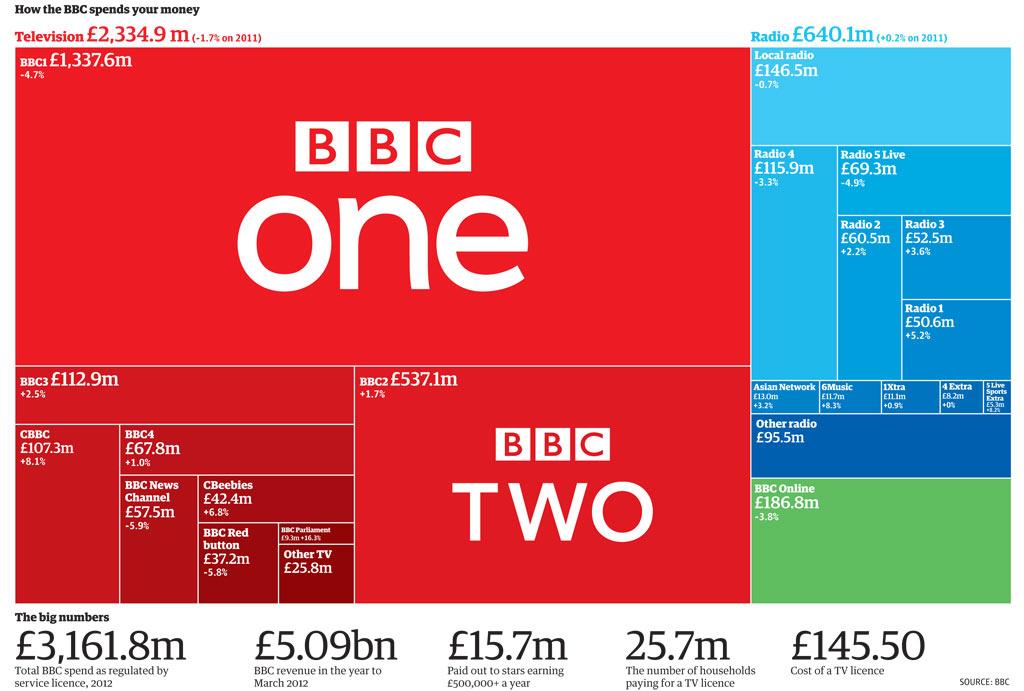 bbc asian chart