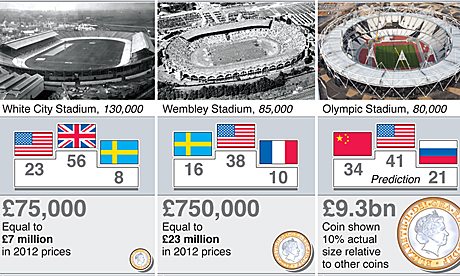 Olympics in 1908, 1948 and 2012 compared, graphic