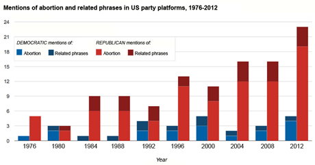 Roe v. Wade graph showing party platform mentions of abortion and related phrases