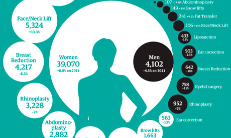 Plastic surgery statistics 2012 graphic