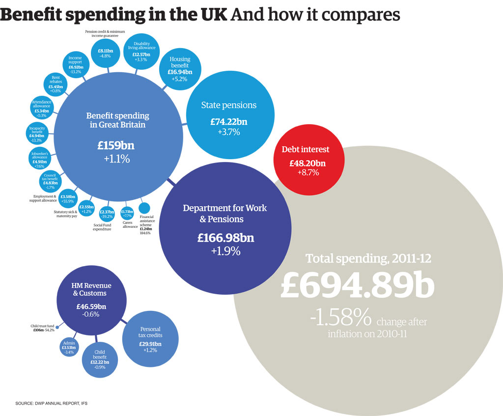Uk welfare spending how much does each benefit really cost benefit spending graphic view larger picture nvjuhfo Image collections