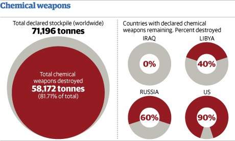 Chemical weapons graphic