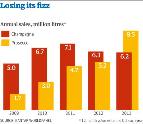 Prosecco vs champagne sales