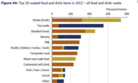 Food waste graphic from Wrap