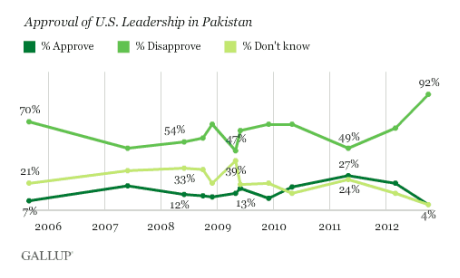 gallup pakistan