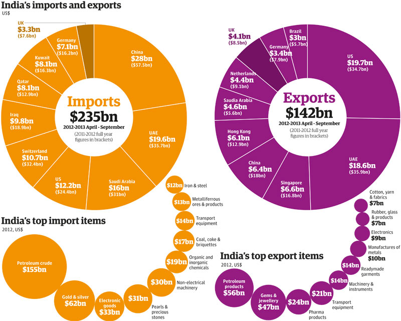 India's trade: full list of exports, imports and partner countries