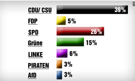 German opinion poll, 16 April 2013