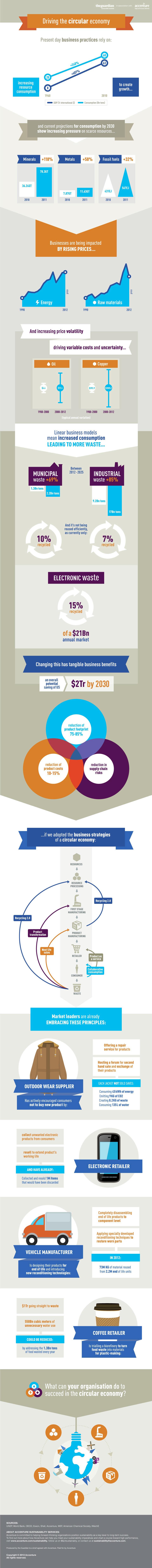 Une infographie sur l'économie circulaire réalisée par The Gardian