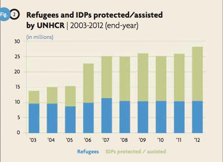 UNHCR refugee graphic