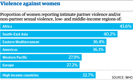 Violence again women grahic