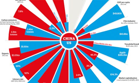 US and China compared - final graphic