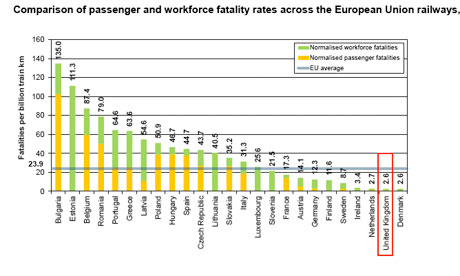 Train fatalities compared across EU
