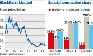 Blackberry sales graphic