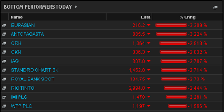 Biggest fallers on the FTSE 100, August 27 2013