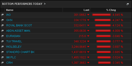 Biggest fallers on the FTSE 100, August 27