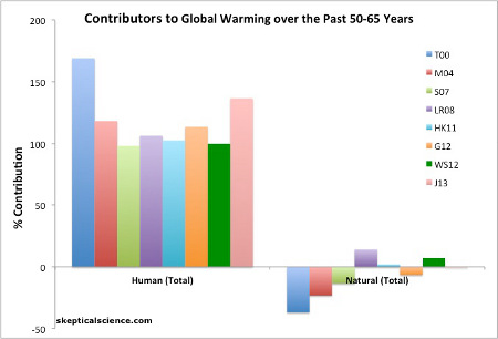 Is Global Warming Caused By Humans Or Natural Factors