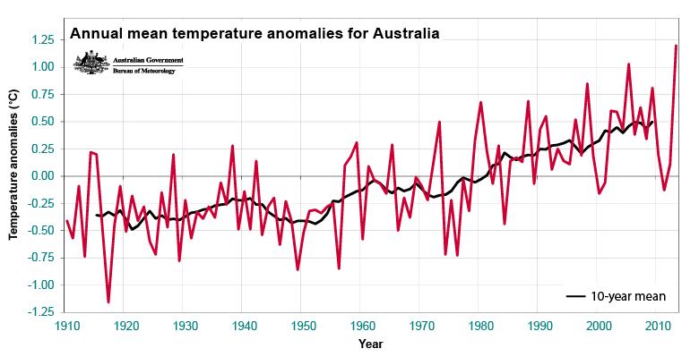 Climate Australia: Temperature, Climograph, Climate table ...  |Australian Climate Graph