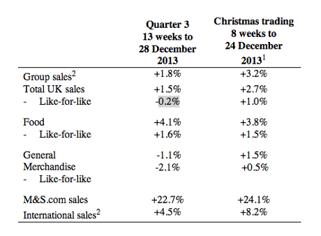 M&S results, Jan 09 2014