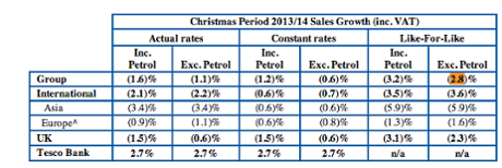 Tesco Christmas results, January 2014
