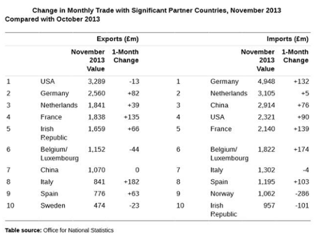 UK exports to other countries, November 2013